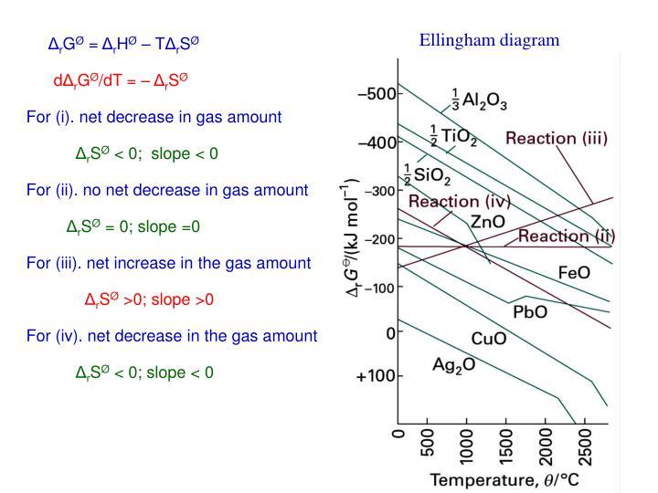 Ellingham diagram