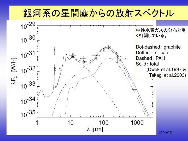 銀河系の星間塵からの放射スペクトル