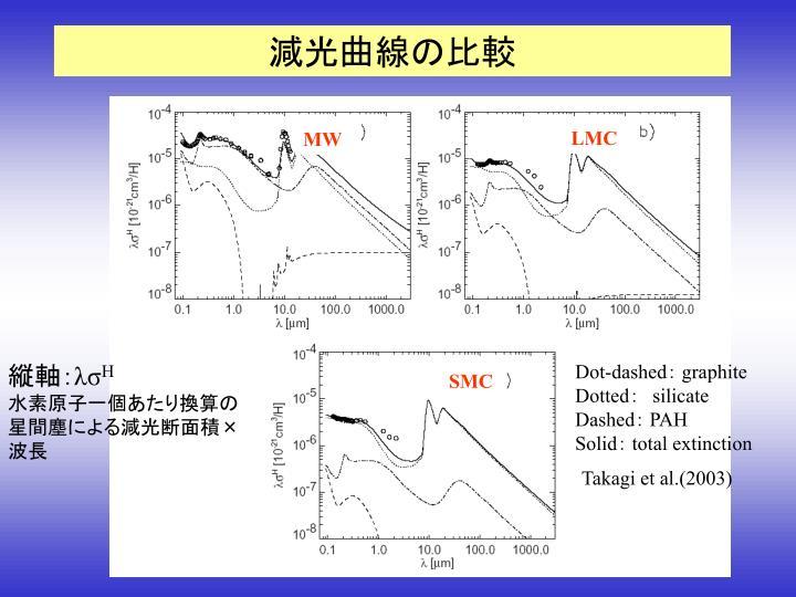 減光曲線の比較