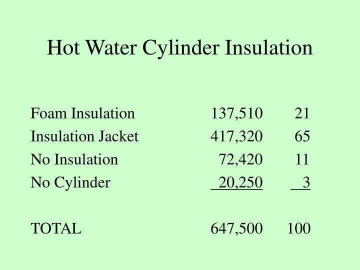Hot Water Cylinder Insulation