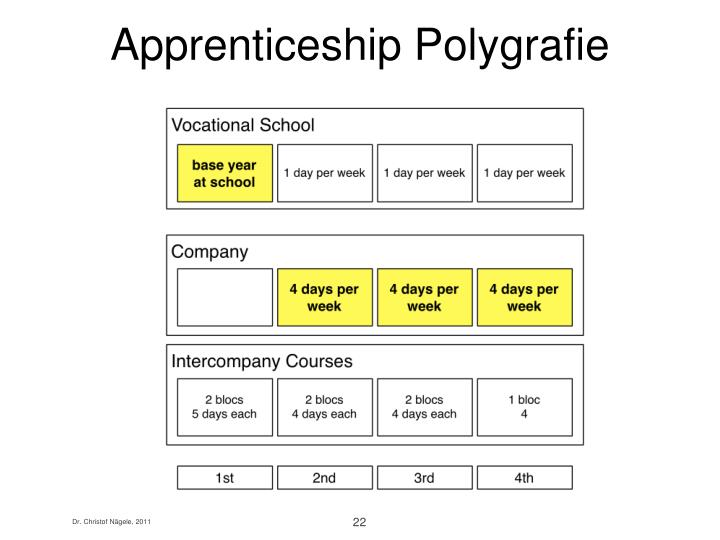 Apprenticeship Polygrafie