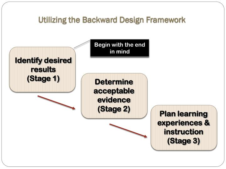 Utilizing the Backward Design Framework