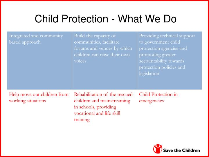 Child Protection - What We Do
