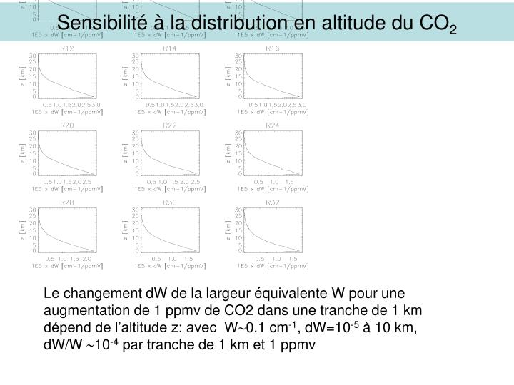 Sensibilité à la distribution en altitude du CO