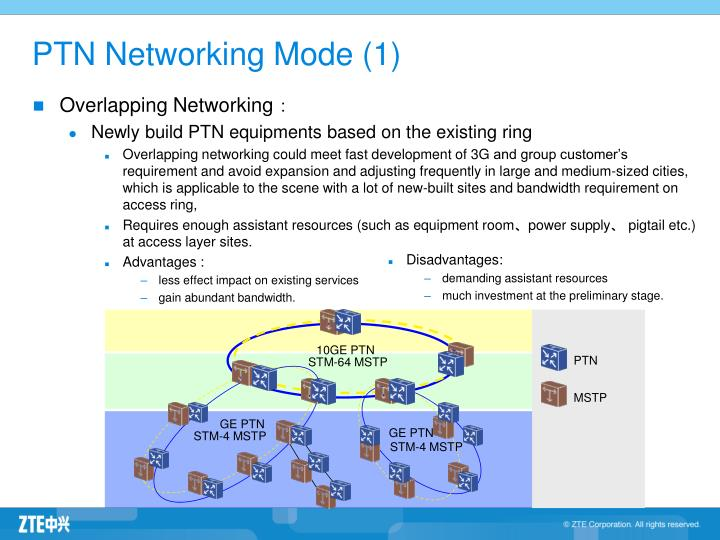 Overlapping Networking