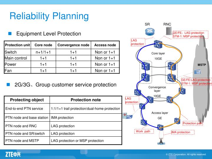 Reliability Planning