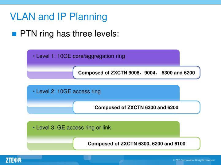Level 1: 10GE core/aggregation ring