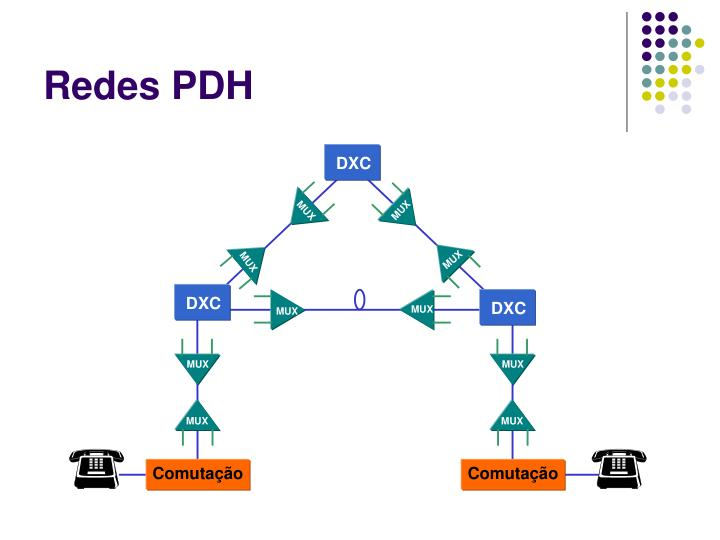 Redes PDH