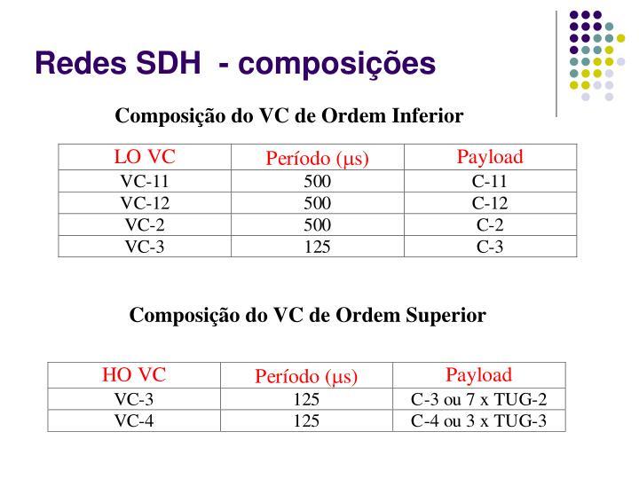 Redes SDH  - composições