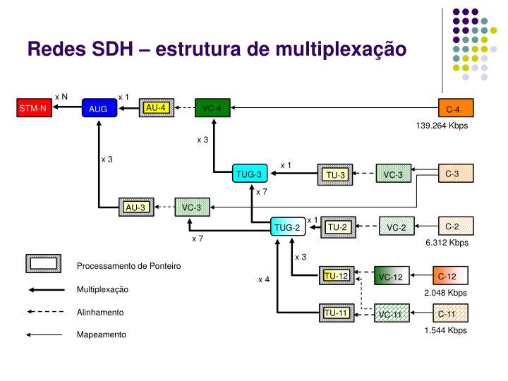 Processamento de Ponteiro