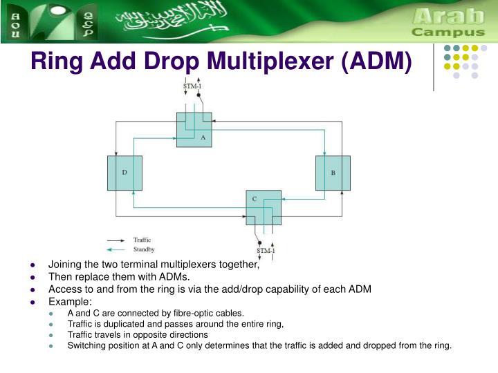 Ring Add Drop Multiplexer (ADM)