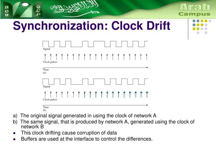 Synchronization: Clock Drift