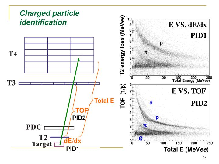 Charged particle identification