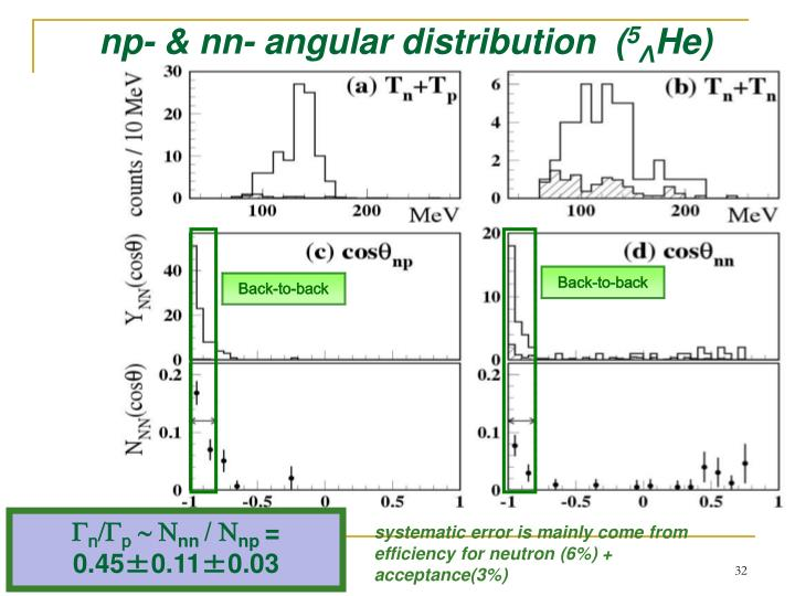 np- & nn- angular distribution  (