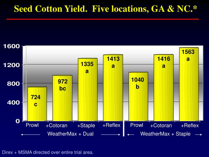Seed Cotton Yield.  Five locations, GA & NC.*