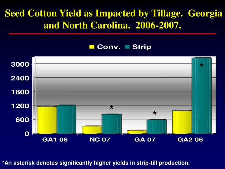 Seed Cotton Yield as Impacted by Tillage.  Georgia and North Carolina.  2006-2007.