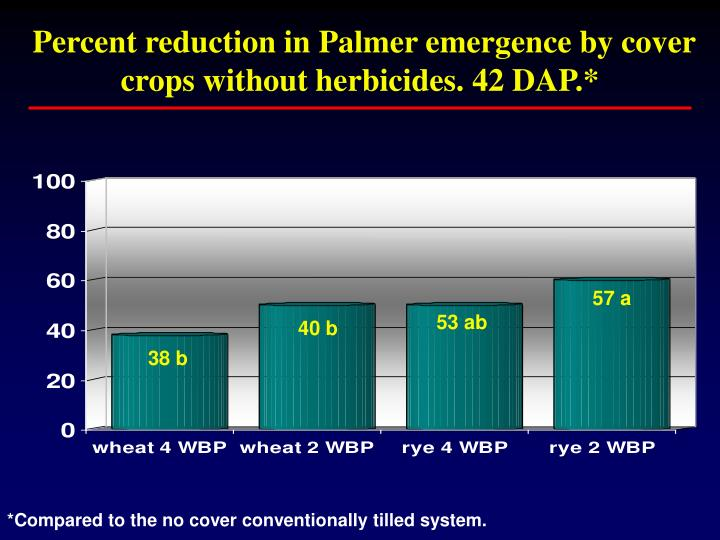 Percent reduction in Palmer emergence by cover crops without herbicides. 42 DAP.*