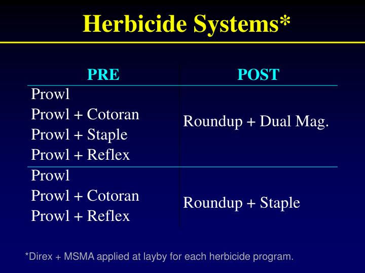 Herbicide Systems*