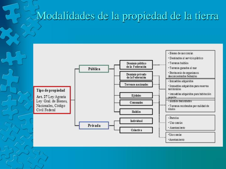 Modalidades de la propiedad de la tierra