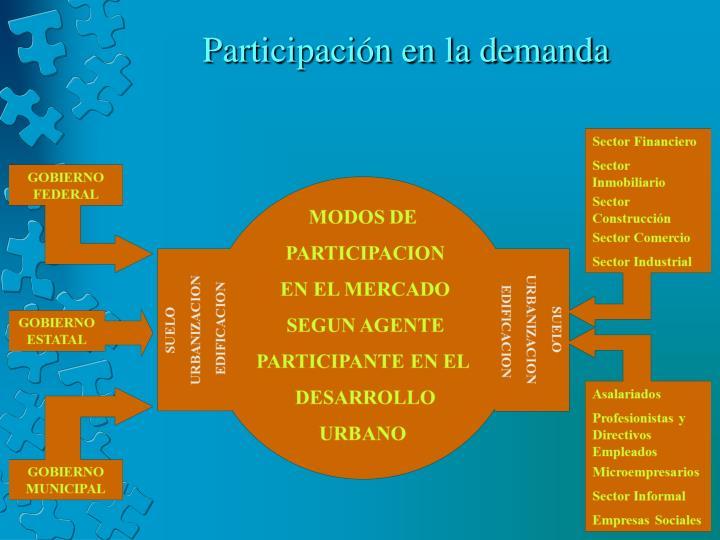 Participación en la demanda