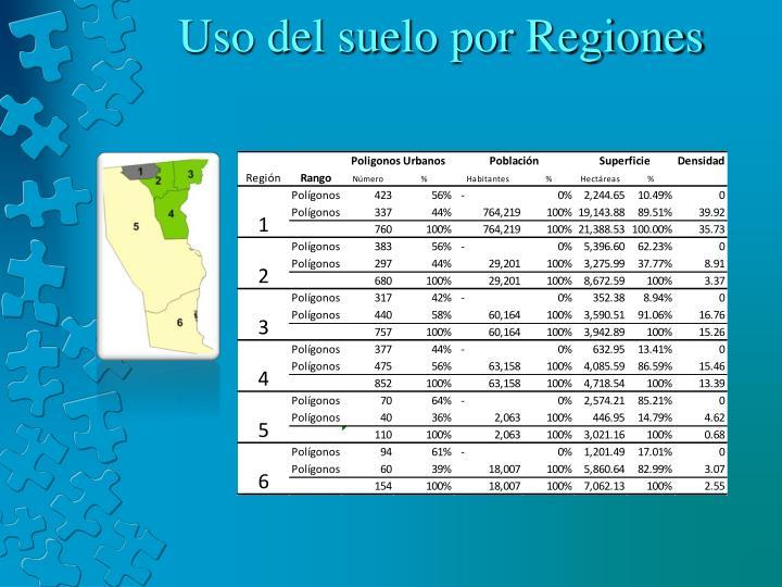 Uso del suelo por Regiones