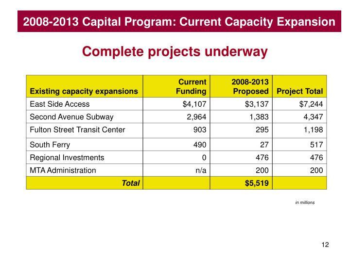 2008-2013 Capital Program: Current Capacity Expansion