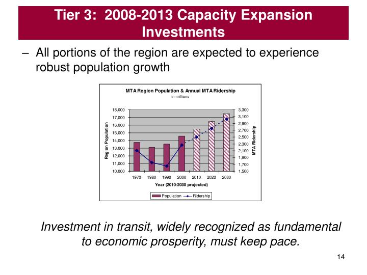 Tier 3:  2008-2013 Capacity Expansion Investments