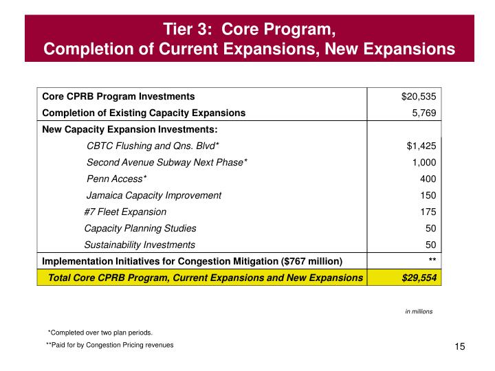 Tier 3:  Core Program,