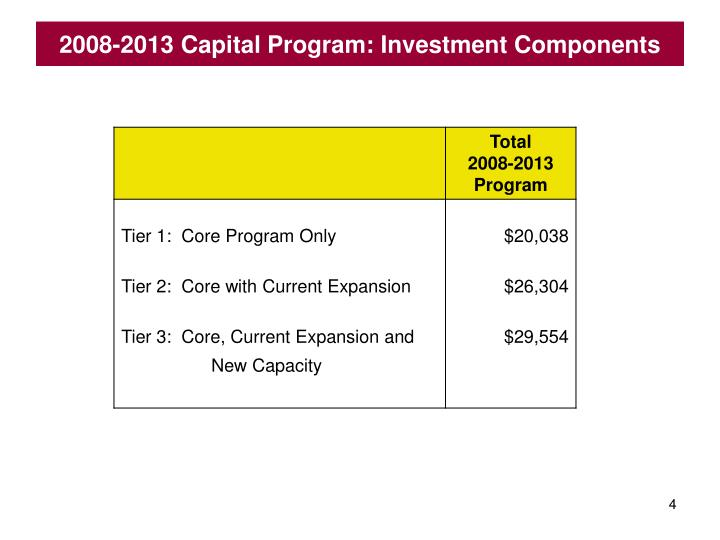 2008-2013 Capital Program: Investment Components
