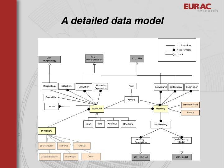 A detailed data model