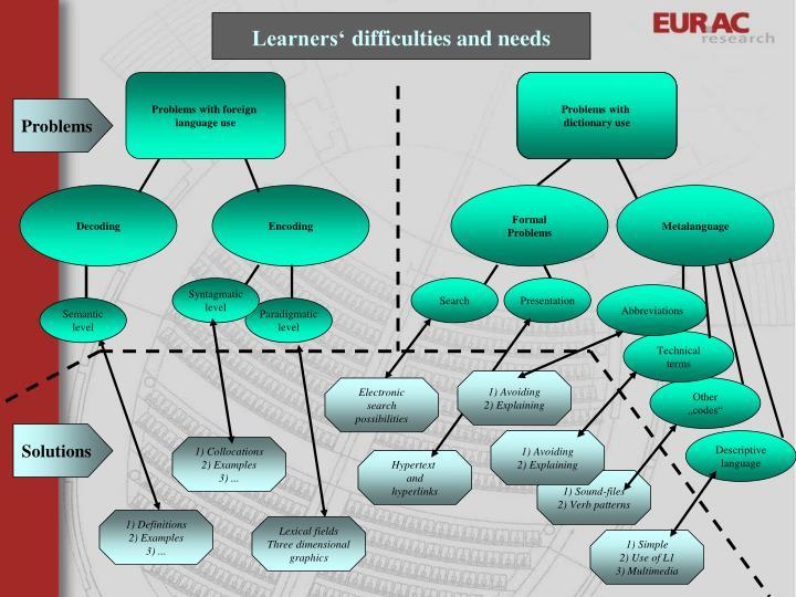 Lexical fields