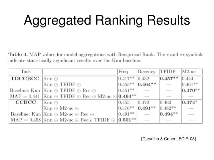 Aggregated Ranking Results