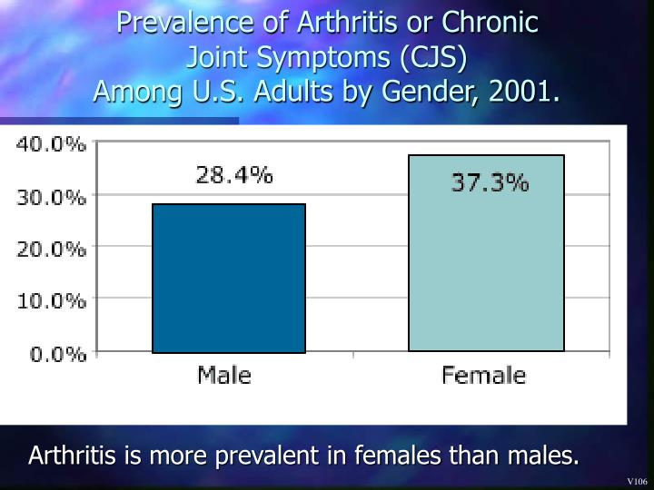 Prevalence of Arthritis or Chronic