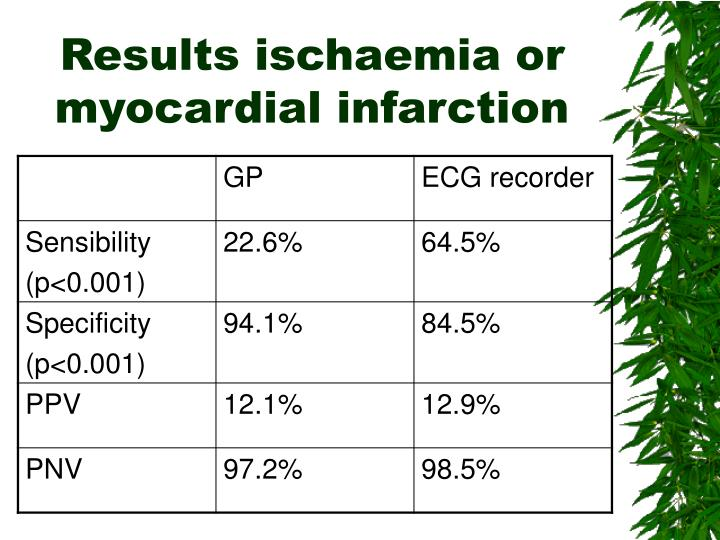 Results ischaemia or myocardial infarction