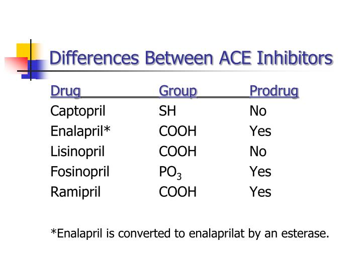 Differences Between ACE Inhibitors