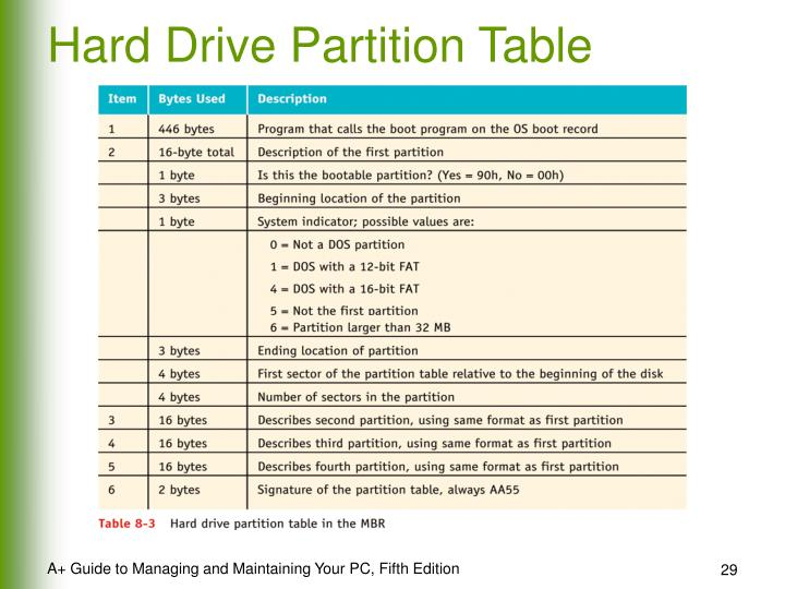 Hard Drive Partition Table