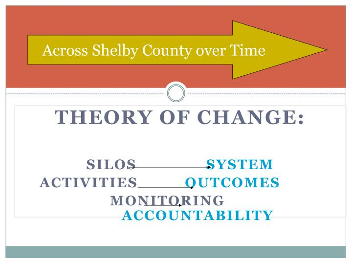 Across Shelby County over Time