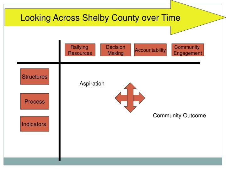 Looking Across Shelby County over Time