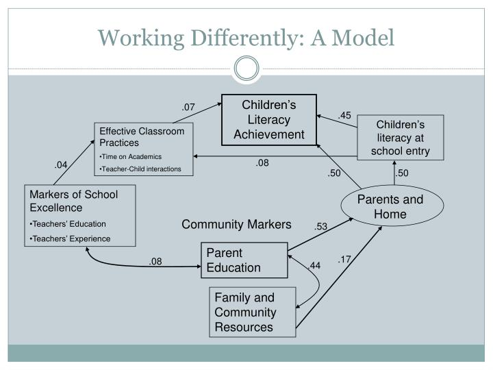 Working Differently: A Model