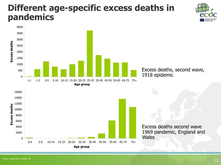 Different age-specific excess deaths in pandemics
