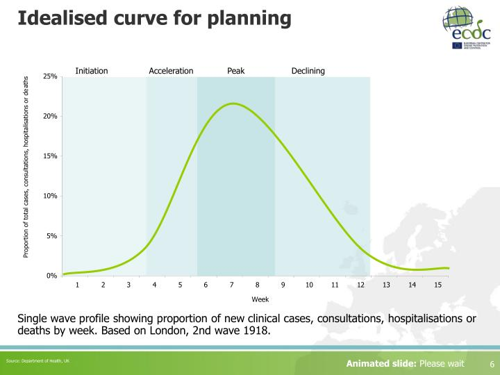 Idealised curve for planning