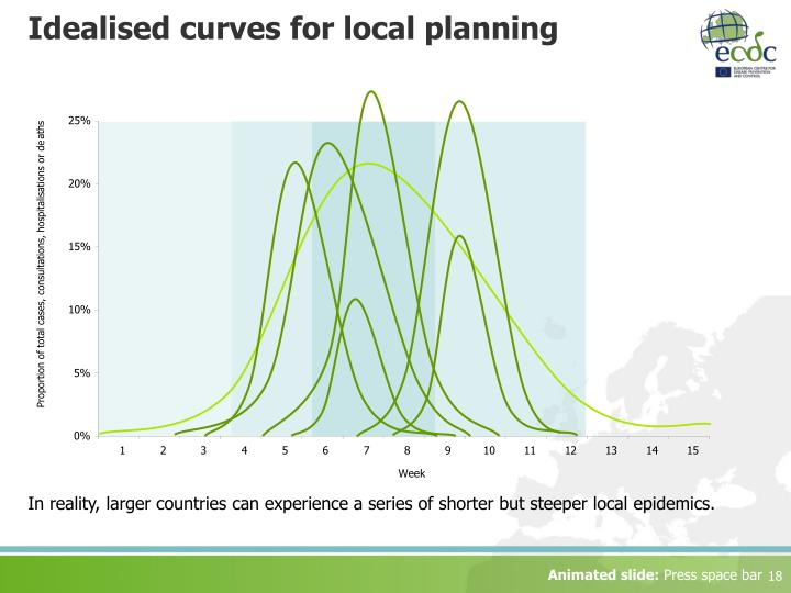 Idealised curves for local planning
