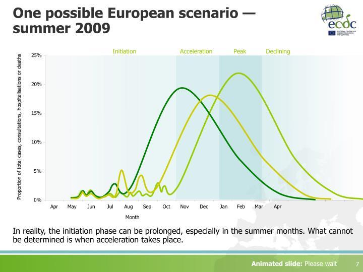 One possible European scenario