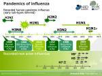 pandemics of influenza