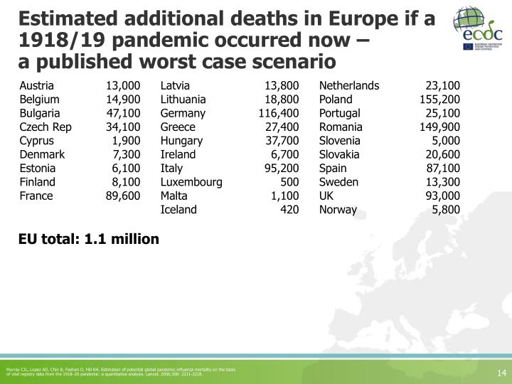 Estimated additional deaths in Europe if a 1918/19 pandemic occurred now –
