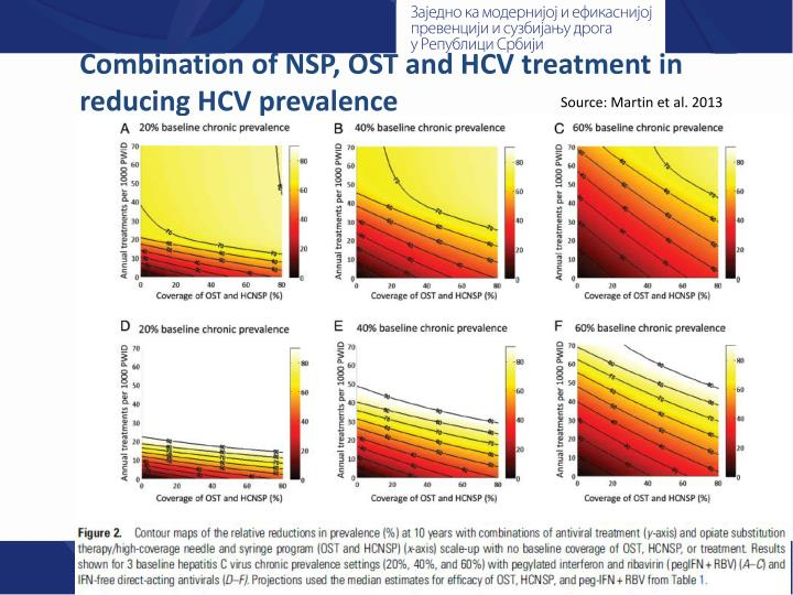 Combination of NSP, OST and HCV treatment in reducing HCV prevalence