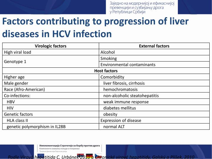 Factors contributing to progression of liver diseases in HCV infection