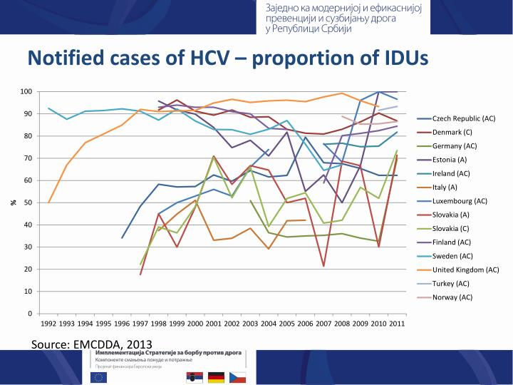Notified cases of HCV – proportion of IDUs