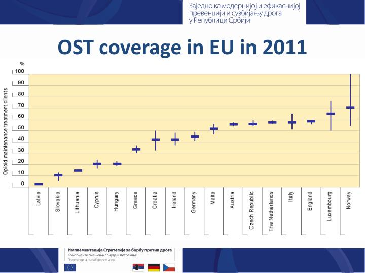 OST coverage in EU in 2011