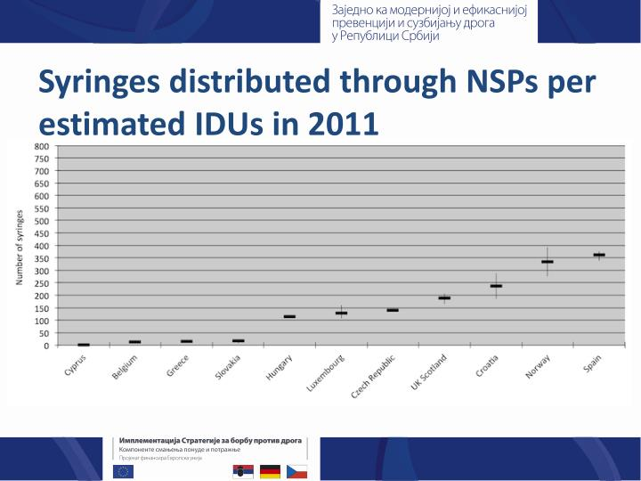 Syringes distributed through NSPs per estimated IDUs in 2011